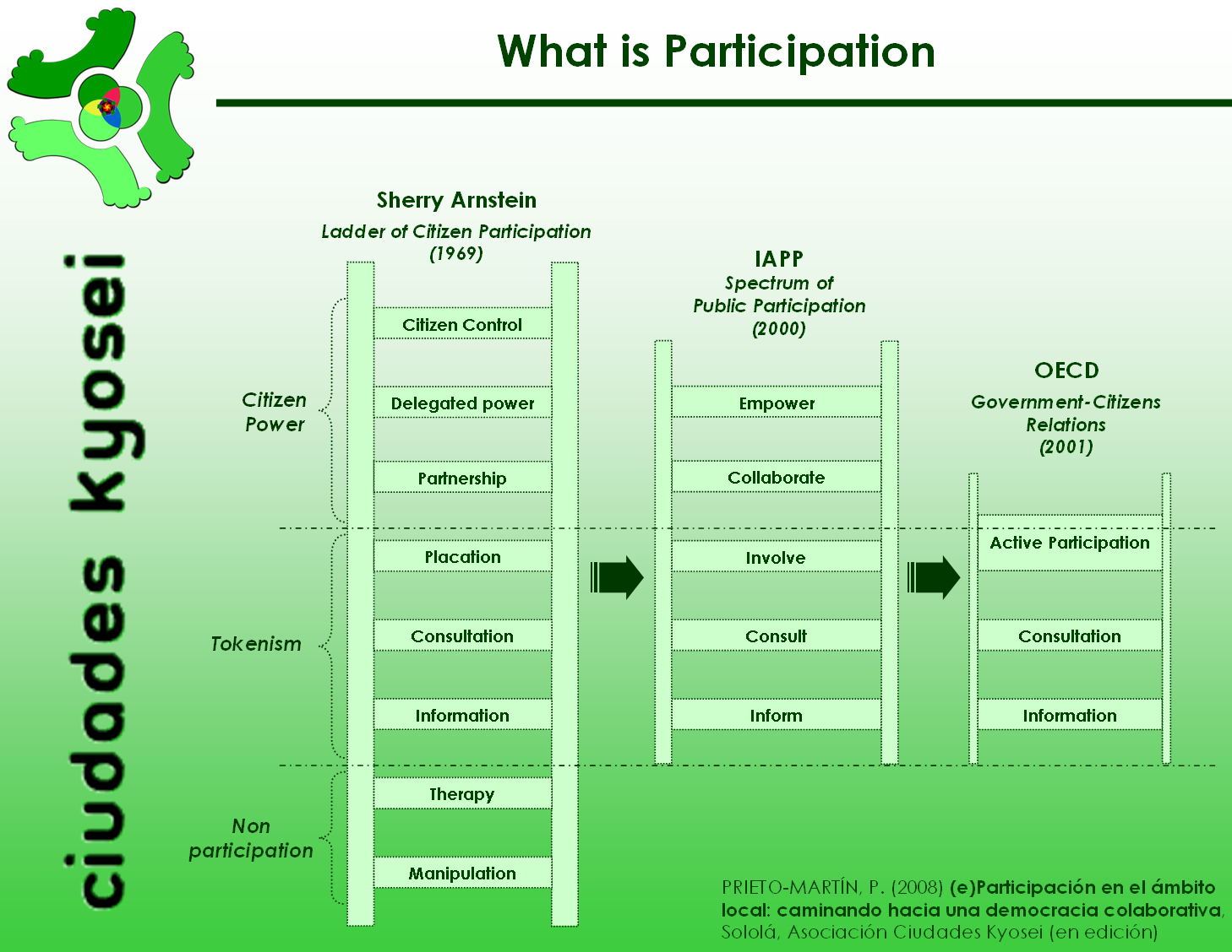 what-is-participation