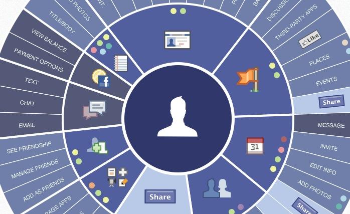 Platlas, guía interactiva de Facebook