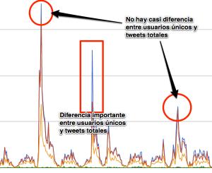 Diferencia usuarios únicos tweets totales